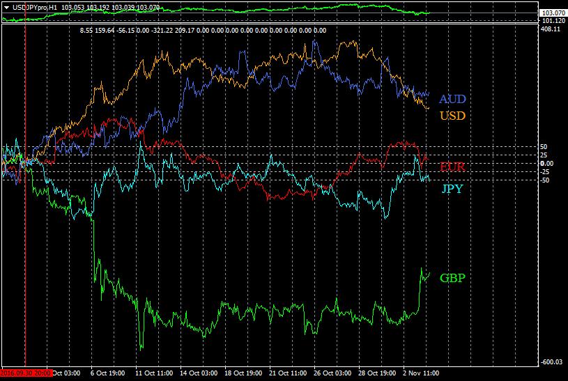 ku chart cfd modify rate of change gap iqr 裏シストレやってます