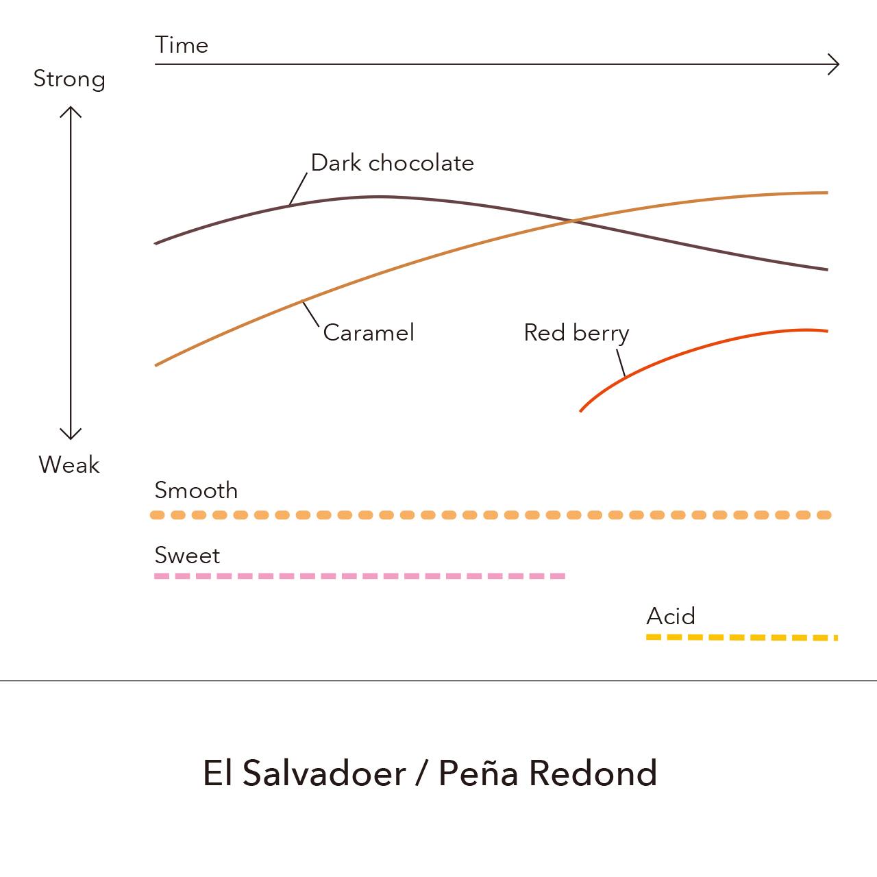 El Salvadoer - Peña Redond  / 150g