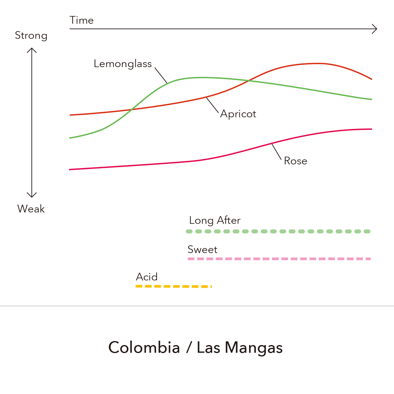 Colombia - Las Mangas / 150g