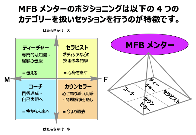 2回目以降: MFBメンター/定期コース60分×3回