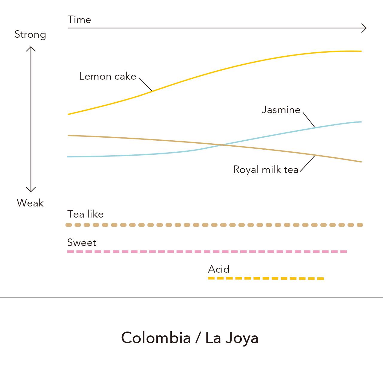 Colombia - La Joya  / 150g