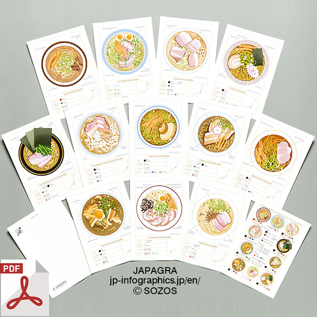 [Downloadable PDF] Infographic Postcard of the varieties of Ramen across all of Japan.