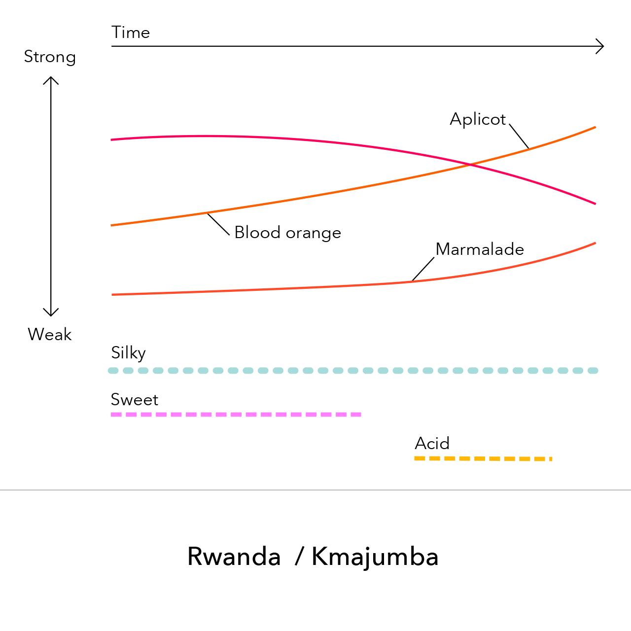 Rwanda - Kmajumba / 150g
