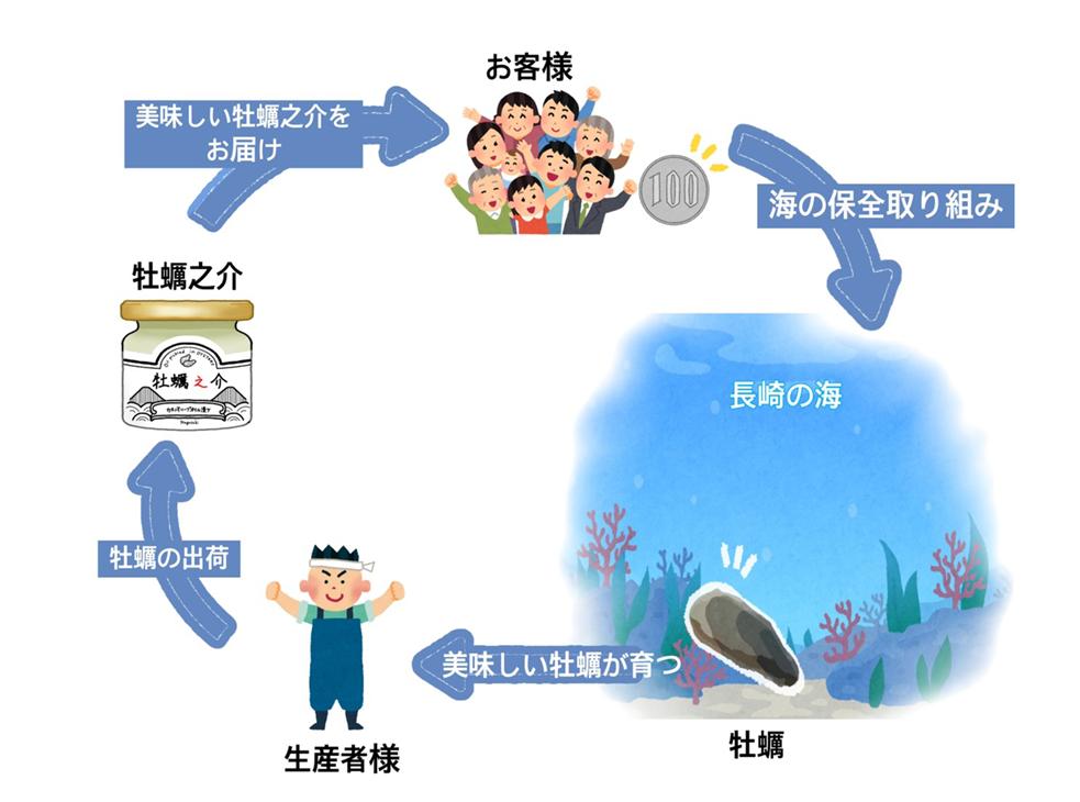 寄付プロジェクトサイクル