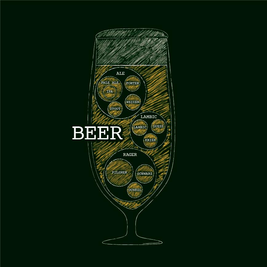 ビールの種類の話