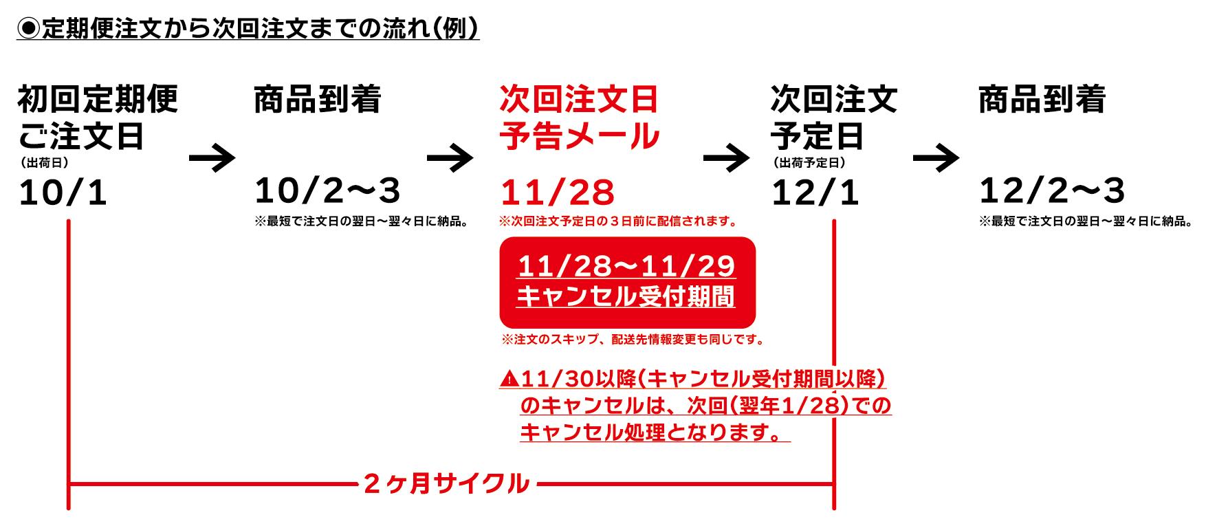 定期便のキャンセル・次回注文スキップ、お客様情報変更の手続きについて