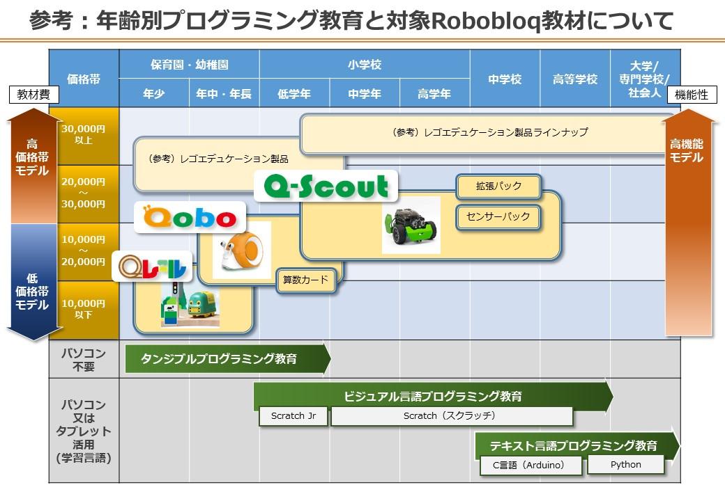 年齢別プログラミング教育と対象Robobloq教材について