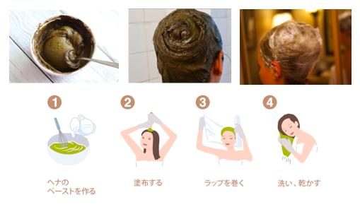 使用方法①(レッド・イエロー・ニュートラル編)