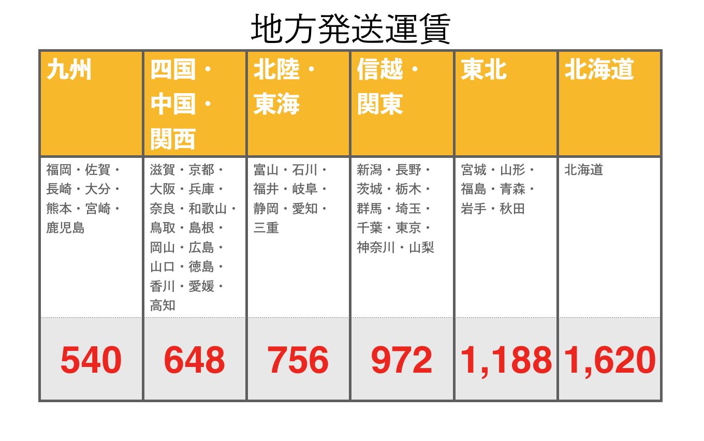 配送運賃価格改定のお知らせ