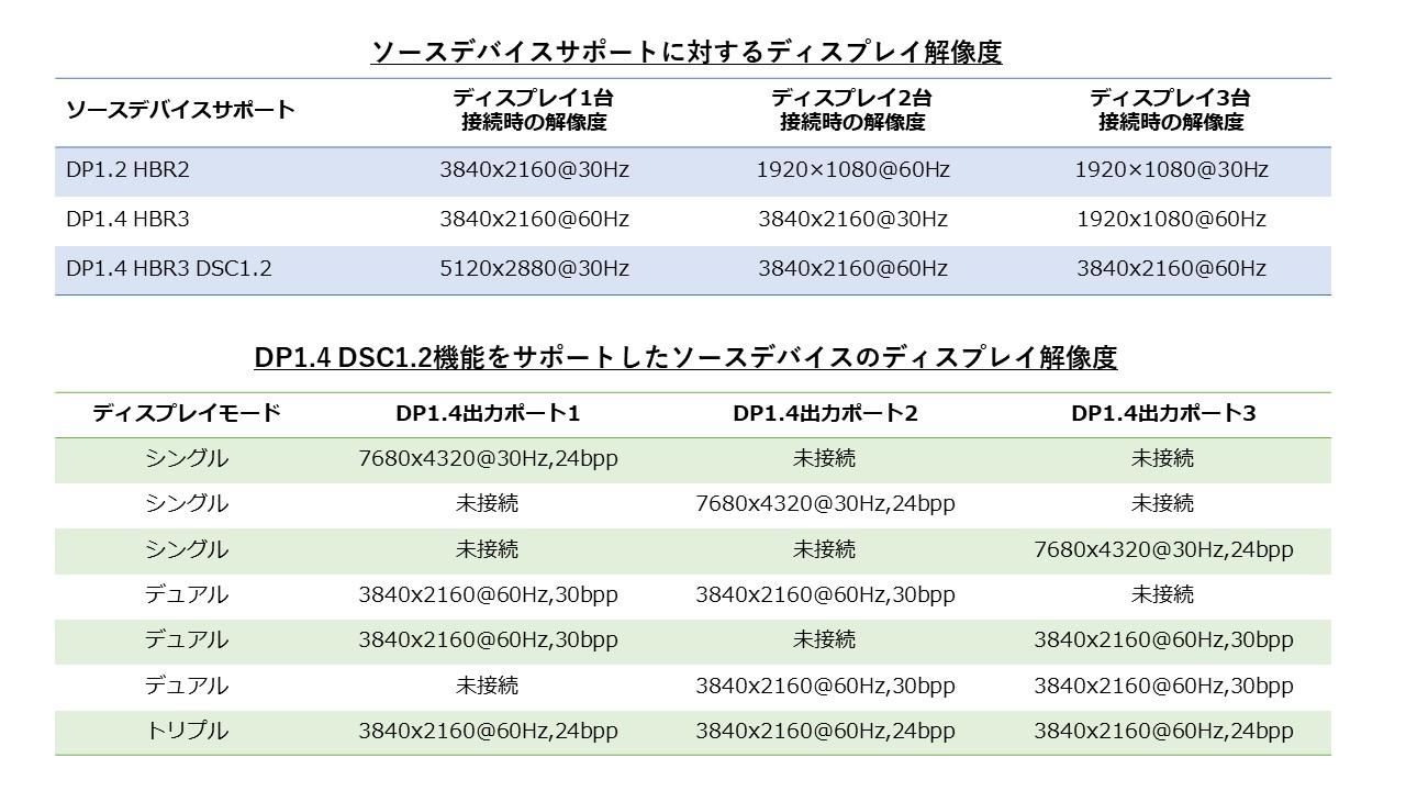 【新製品】次世代MSTハブDisplayPort 1.4 トリプルモニターのご紹介