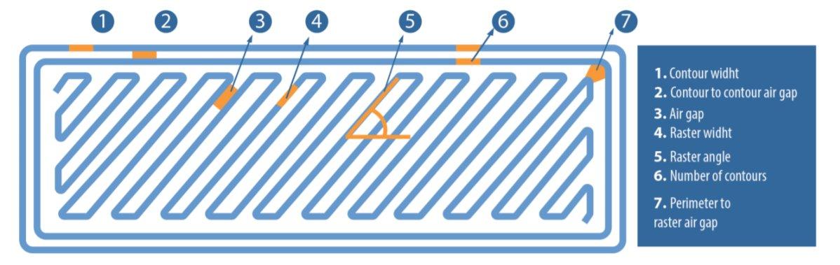 スライサー吐出パターンにおける各箇所の呼び方