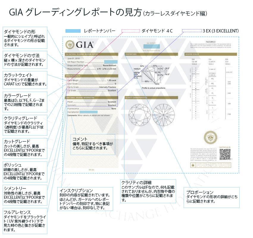 GIAグレーディングレポートについて