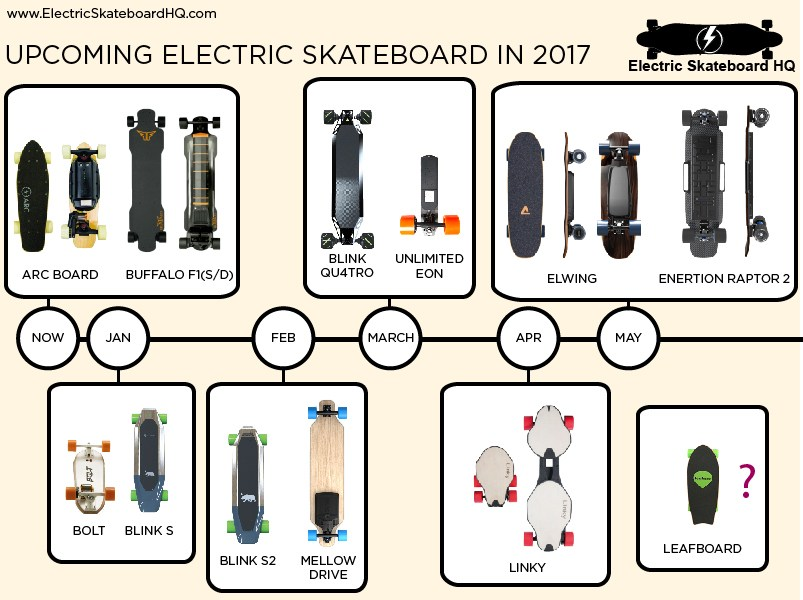 Electric Skateboard HQ|外部リンク、電動スケボー比較情報