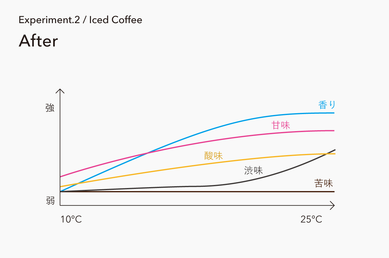 Report / Experiment.2-Iced Coffee-