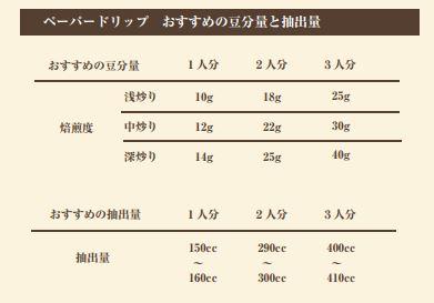 コーヒー豆を飲むときにオススメの分量、コーヒー豆の保存方法について