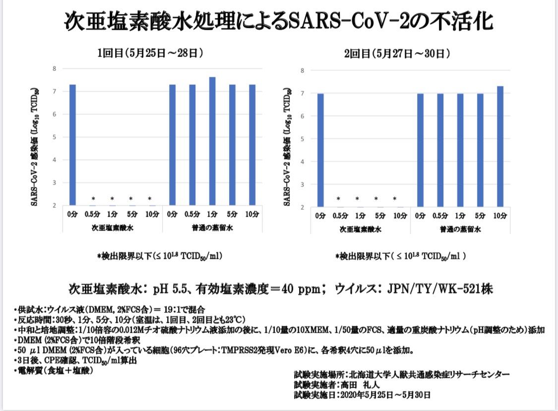 【6月2日公表】次塩素酸水で新型コロナウイスが瞬時に不活化することを実証した報道内容の解説について