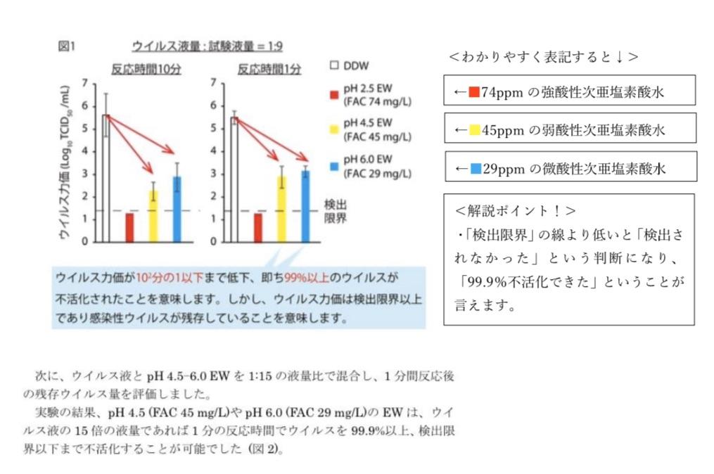 次亜塩素酸水が新型コロナウイルスを不活化することが帯広畜産大学の検証にて発表されました!